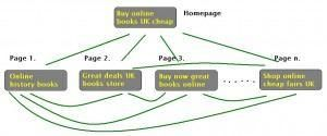 A graphical example of how to structure information on a web site