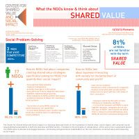 Infographic Shared Value copy
