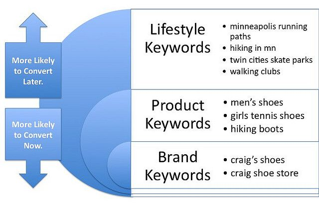 Craig Key - Lifestyle Keywords vs Product & Brand Keywords, https://flic.kr/p/6Bcnai