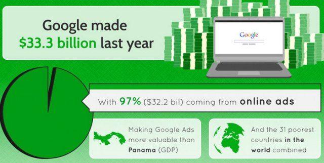 revenues-google