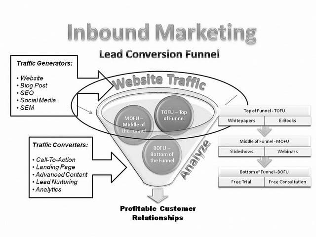Keith Gutierrez - Inbound-Marketing-Lead-Conversion-Funnel, https://flic.kr/p/amVJjp