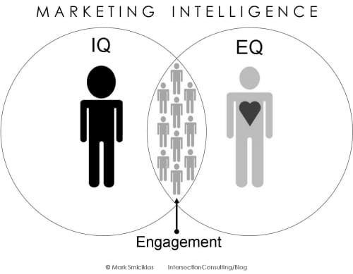 Mark Smiciklas - Marketing Intelligence, https://flic.kr/p/6p1gUK