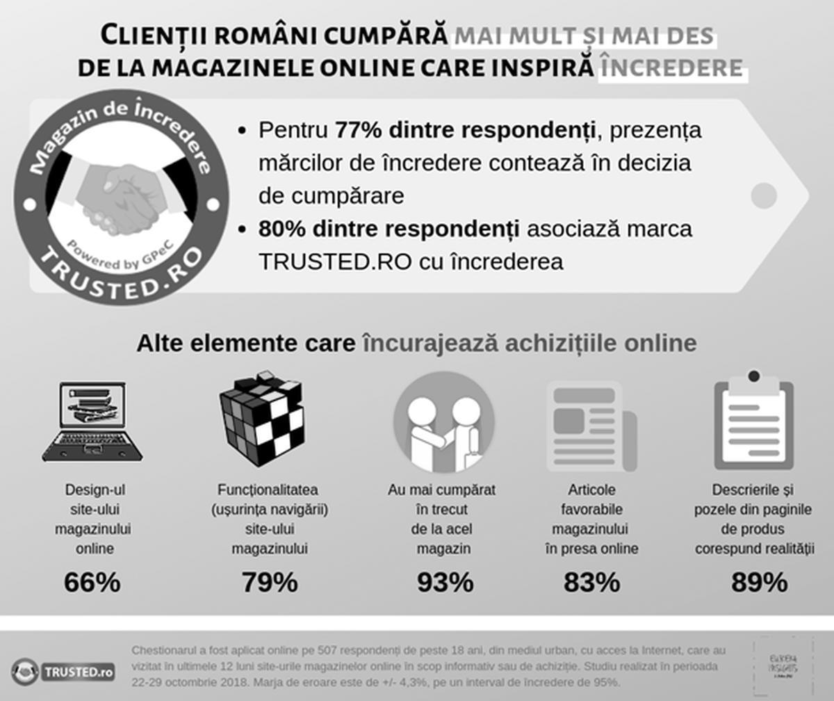 STUDIU: Clienții români cumpără mai mult și mai des de la magazinele online care inspiră încredere