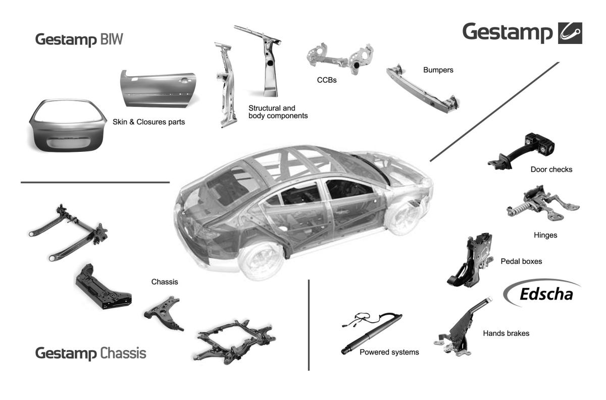 Gestamp - Gestamp products